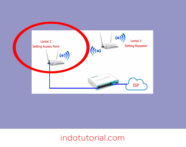 Cara Setting Router TP-Link Multifungsi (TL-WR840N) Menjadi Access Point Oleh Indotutorial