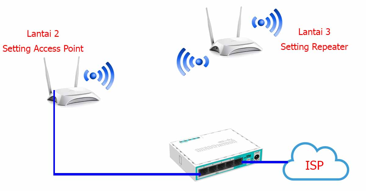 Cara Setting Router TP-Link Multifungsi (TL-WR840N) Menjadi Access Point Topologi